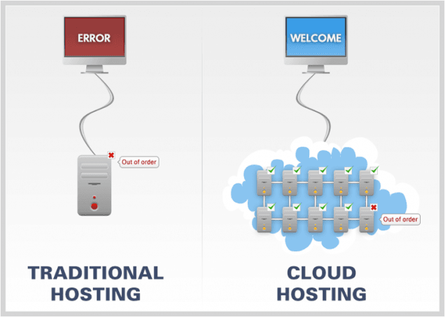 1 cloudhosting_vs_traditionalhosting-636x454