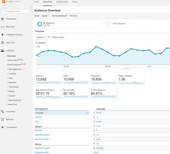 Google Analytics g - Dewaweb