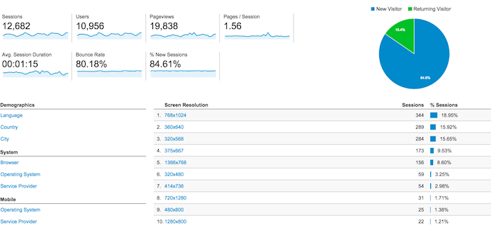 Google Analytics h -Dewaweb