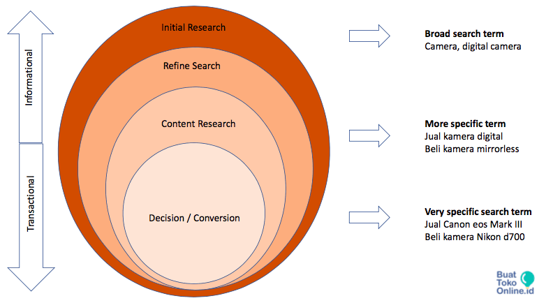 Keyword-Research-Broad-Term-Decision